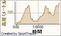20091010山形県神室キャンプ場 2009-10-10, 高度 - 時間.jpg