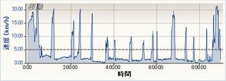 2012-10-06,6 速度 - 時間.PNG