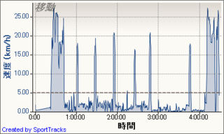 20120128串漁港湯島沖コウイカ釣り, 速度 - 時間.png