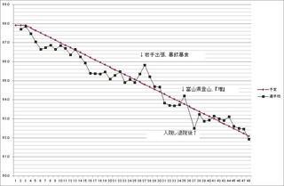 201211月末体重グラフ.jpg
