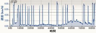 2013-03-15,6 速度 - 時間.PNG