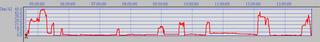2013-06-29,1 時刻 - 速度.png